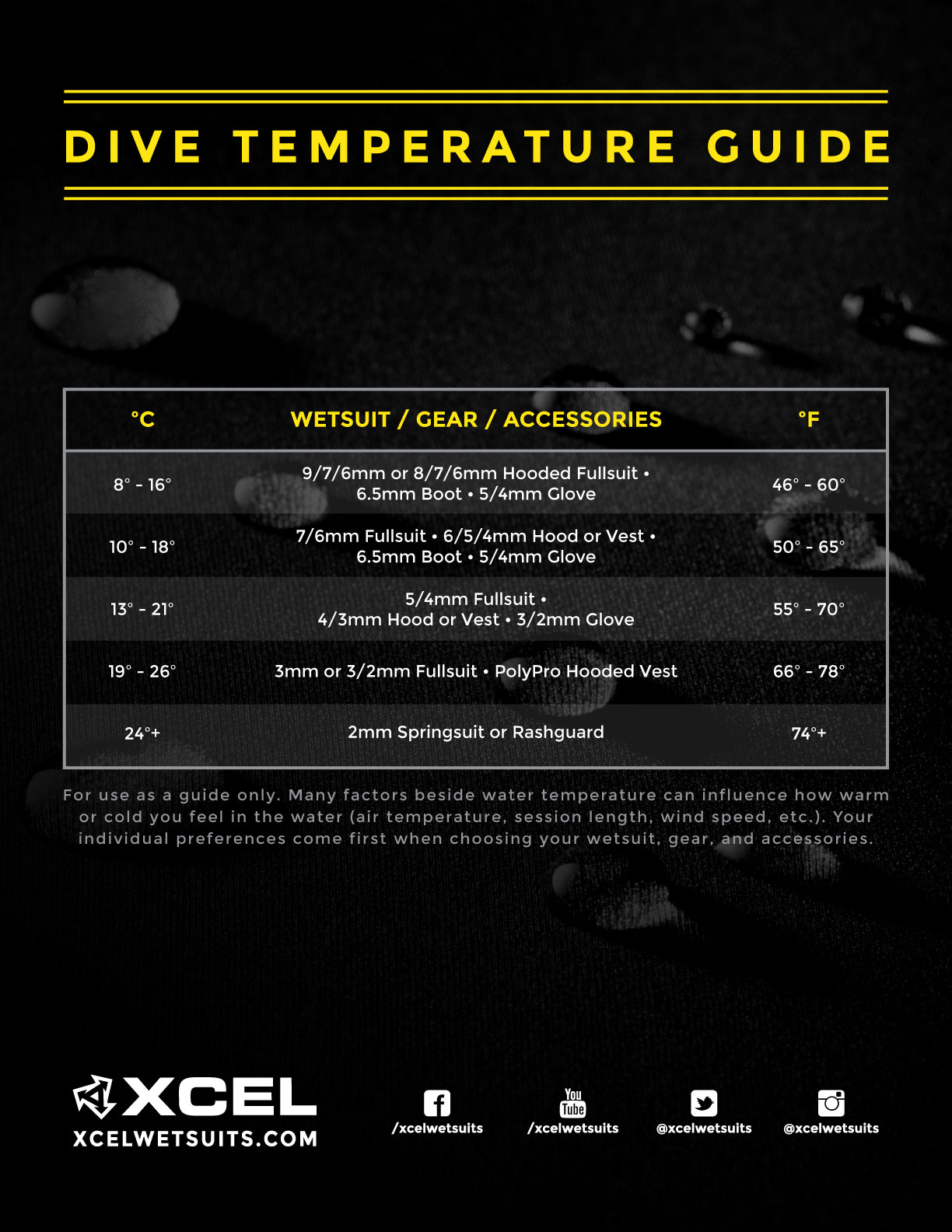 xcel_dive_temperature_guide